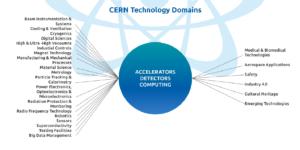 cern-τεχνολιγία